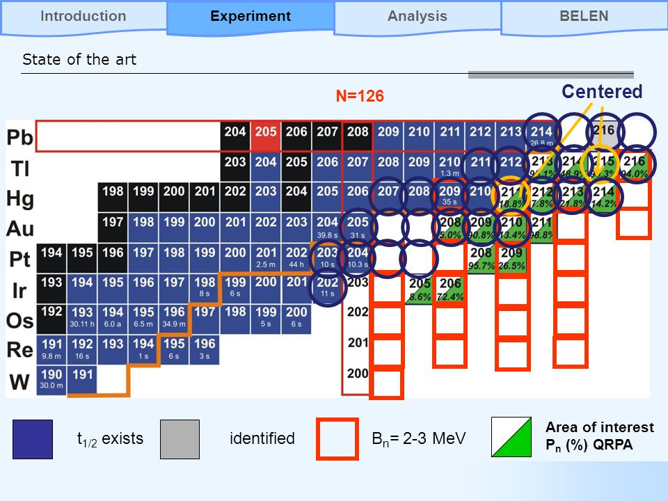 State of the art N=126 t 1/2 existsidentified Area of interest P n (%) QRPA B n = 2-3 MeV Centered AnalysisBELENIntroductionExperiment