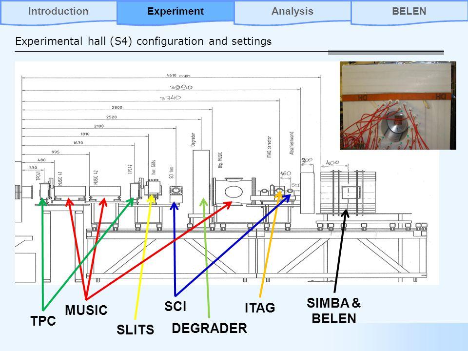 Experimental hall (S4) configuration and setting s TPC MUSIC SLITS SCI DEGRADER ITAG SIMBA & BELEN AnalysisBELENIntroductionExperiment