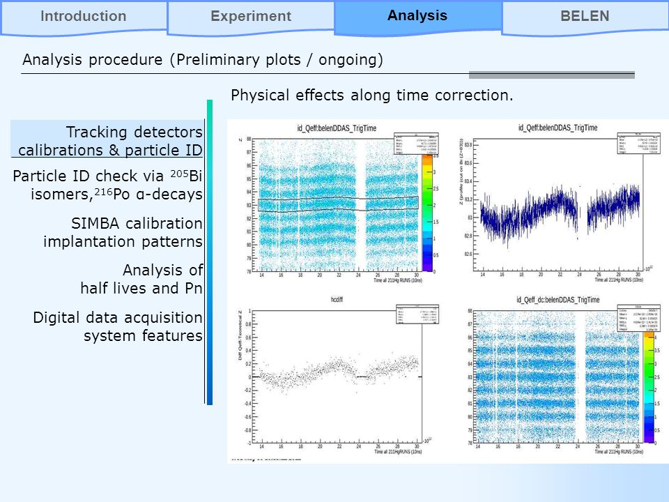 Tracking detectors calibrations & particle ID Particle ID check via 205 Bi isomers, 216 Po α-decays SIMBA calibration implantation patterns Analysis of half lives and Pn Digital data acquisition system features Analysis procedure (Preliminary plots / ongoing) AnalysisBELENIntroductionExperiment Analysis Physical effects along time correction.