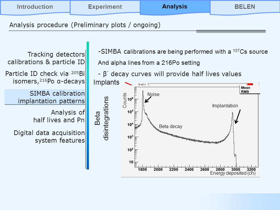 Tracking detectors calibrations & particle ID Particle ID check via 205 Bi isomers, 216 Po α-decays SIMBA calibration implantation patterns Analysis of half lives and Pn Digital data acquisition system features Implants keV Ch Beta disintegrations -SIMBA c alibrations are being performed with a 137 Cs source And alpha lines from a 216Po setting - β - decay curves will provide half lives values Implantation Counts Energy deposited (ch) Noise Beta decay Analysis procedure (Preliminary plots / ongoing) AnalysisBELENIntroductionExperiment Analysis