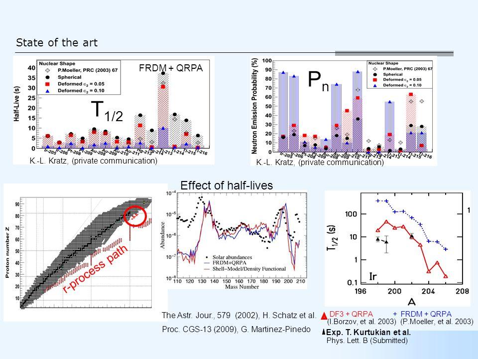 State of the art FRDM + QRPA K.-L. Kratz, (private communication) r-process path T 1/2 PnPn Exp.