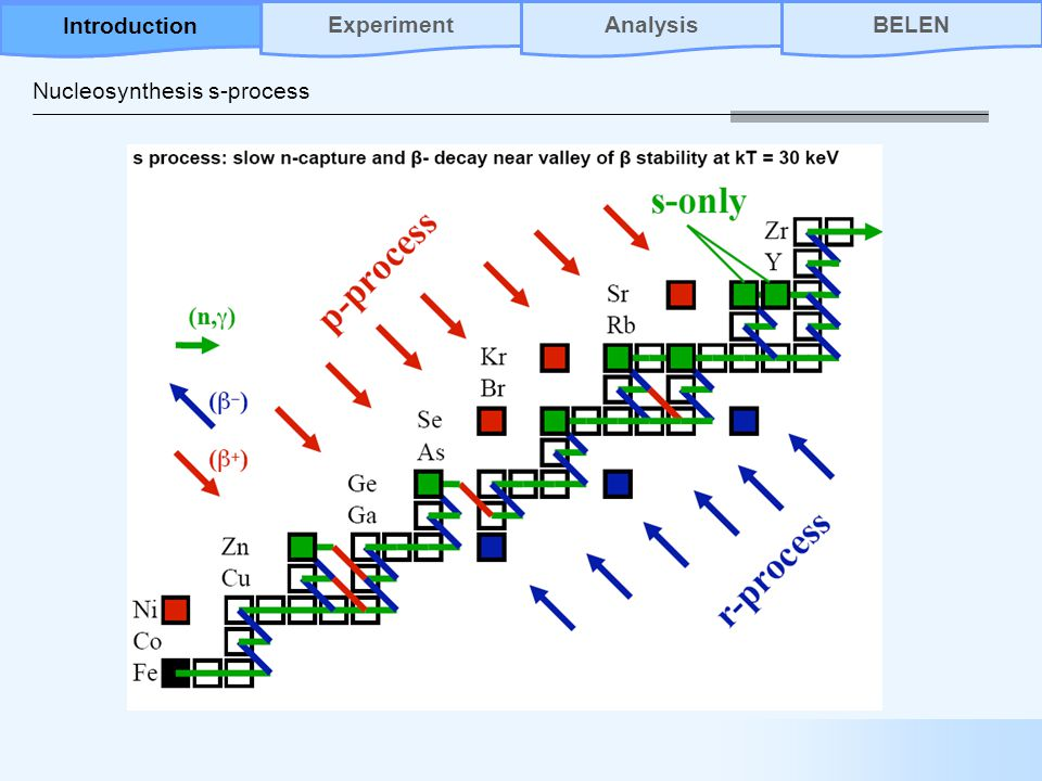 Nucleosynthesis s-process AnalysisBELENIntroductionExperiment Introduction