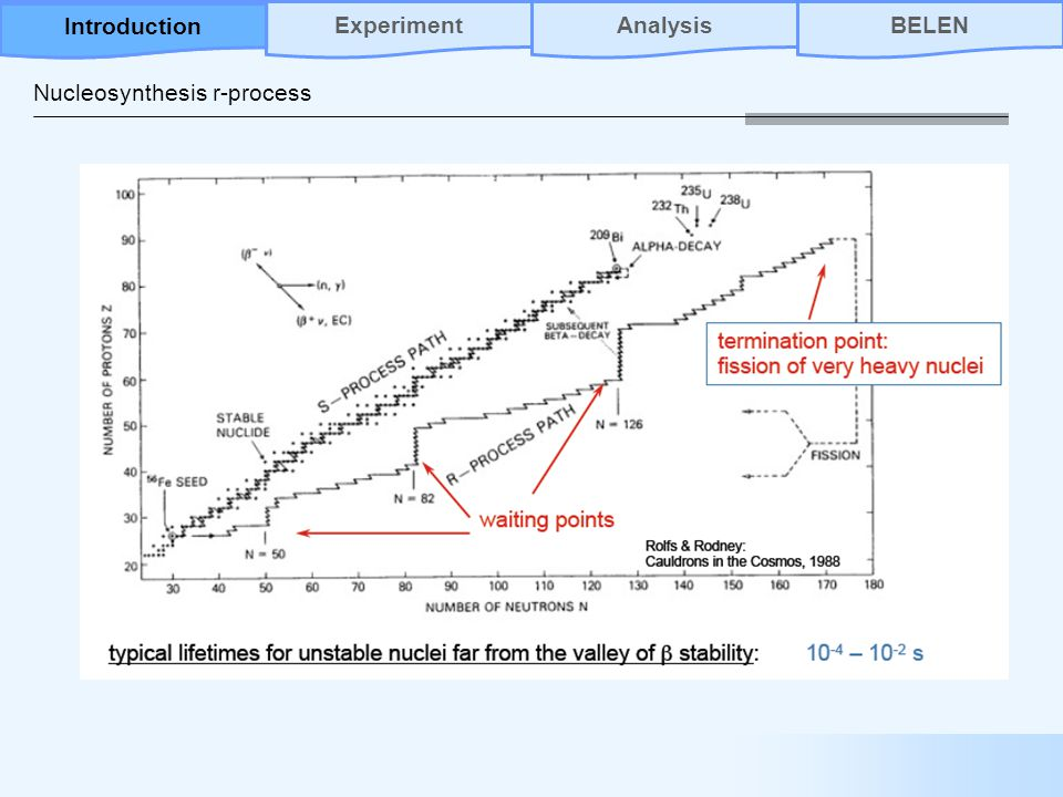 Nucleosynthesis r-process AnalysisBELENIntroductionExperiment Introduction