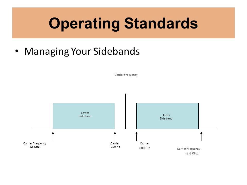 Operating Standards Managing Your Sidebands Carrier Frequency Carrier Frequency -2.8 KHz Lower Side band Upper Side band Carrier - 300 Hz Carrier Freq