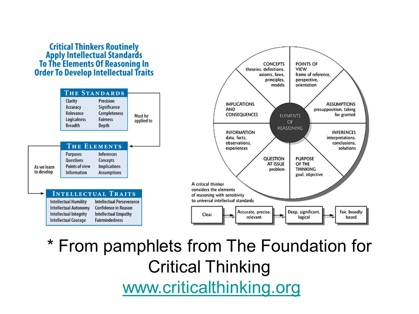 * From pamphlets from The Foundation for Critical Thinking www.criticalthinking.org