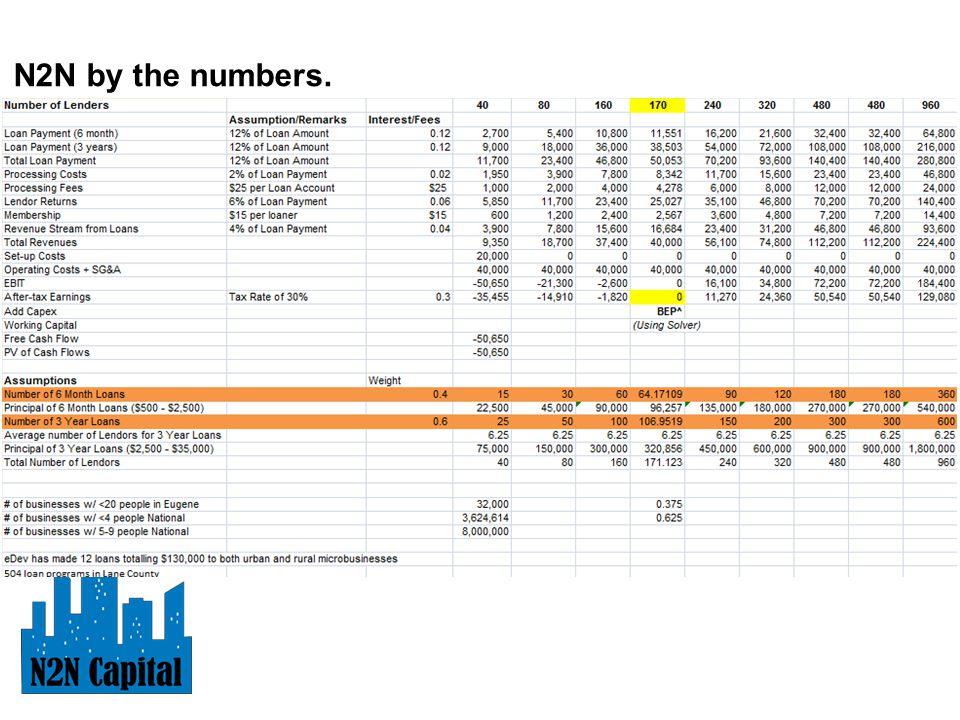 N2N by the numbers.