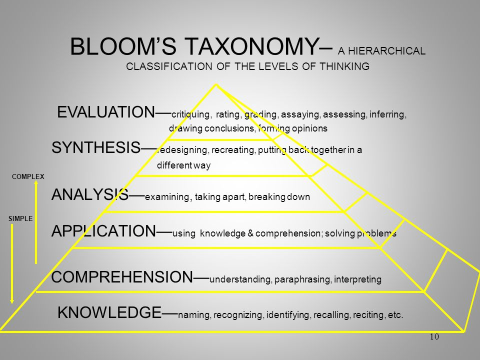 BLOOM'S TAXONOMY– A HIERARCHICAL CLASSIFICATION OF THE LEVELS OF THINKING drawing conclusions, forming opinions SYNTHESIS— redesigning, recreating, pu