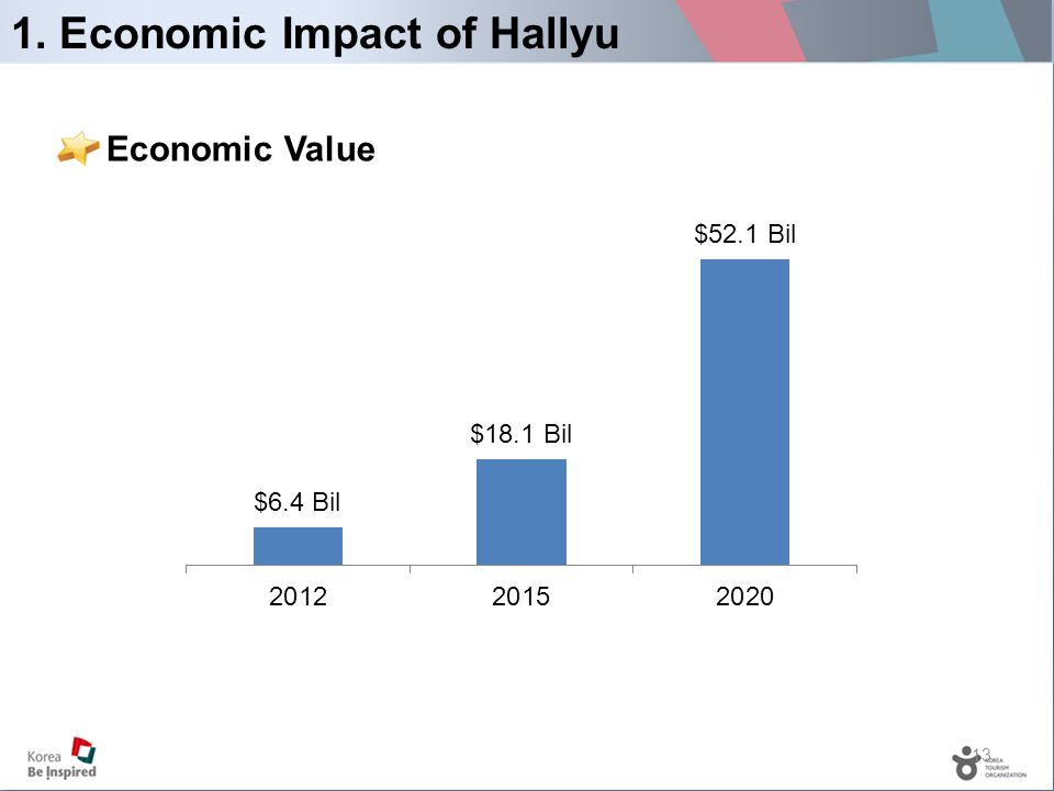 13 1. Economic Impact of Hallyu Economic Value