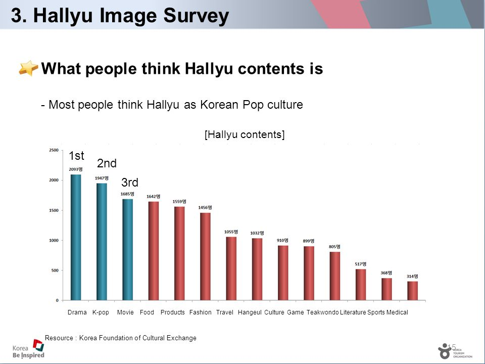 15 3. Hallyu Image Survey What people think Hallyu contents is - Most people think Hallyu as Korean Pop culture [Hallyu contents] Resource : Korea Fou