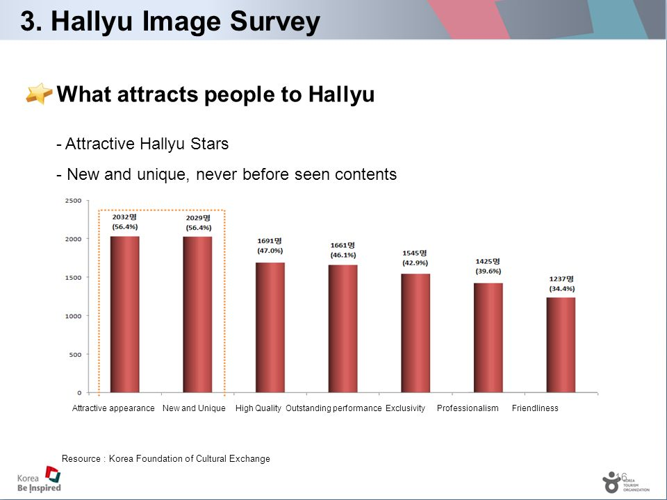 16 3. Hallyu Image Survey What attracts people to Hallyu - Attractive Hallyu Stars - New and unique, never before seen contents Attractive appearance