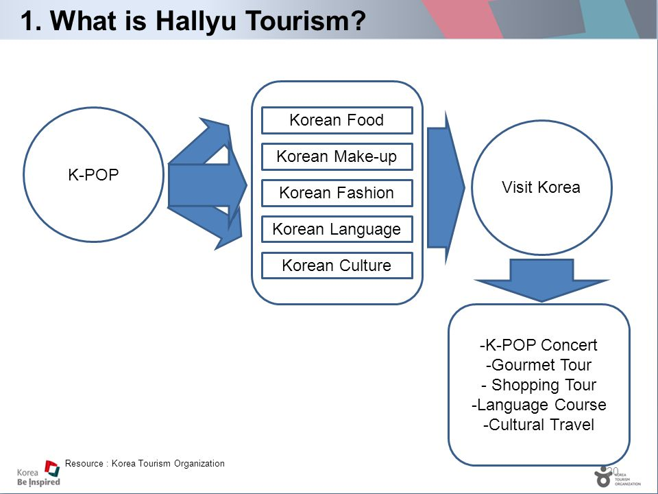 20 1. What is Hallyu Tourism.