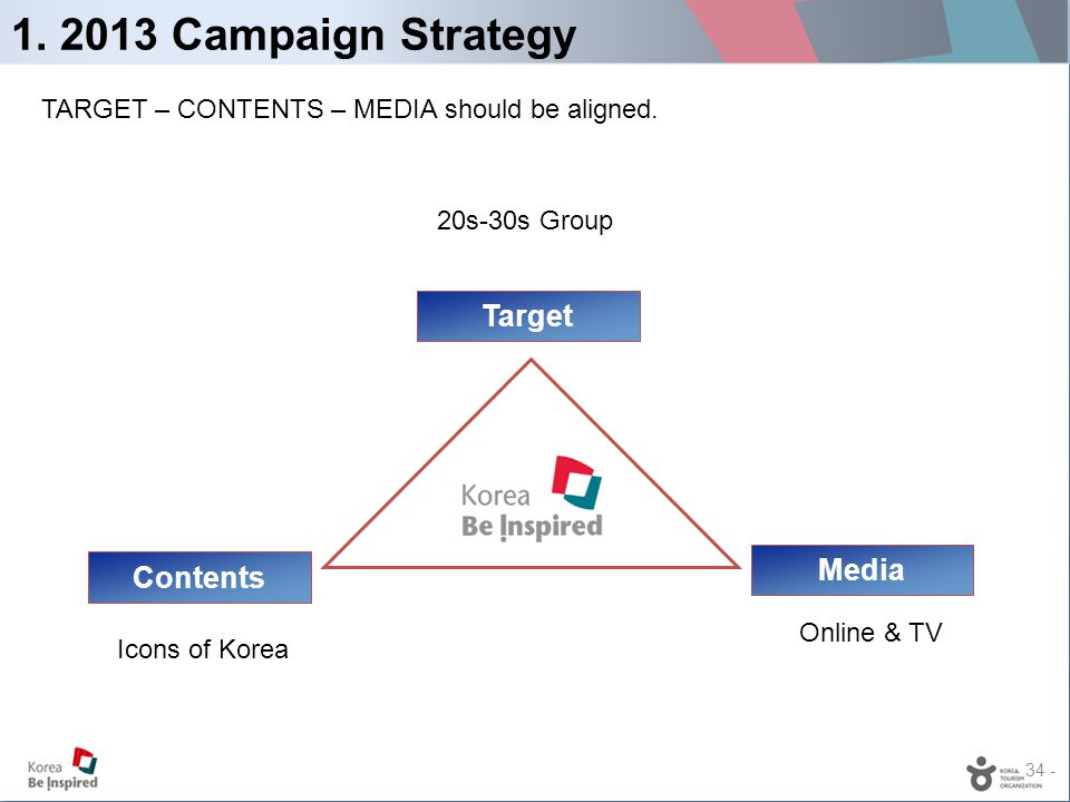 - 34 - 1. 2013 Campaign Strategy Target Contents Media 20s-30s Group Icons of Korea Online & TV TARGET – CONTENTS – MEDIA should be aligned.