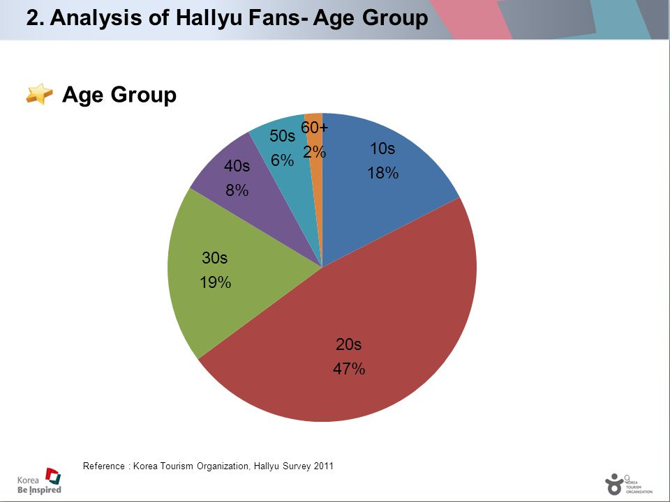 9 Age Group 2. Analysis of Hallyu Fans- Age Group Reference : Korea Tourism Organization, Hallyu Survey 2011