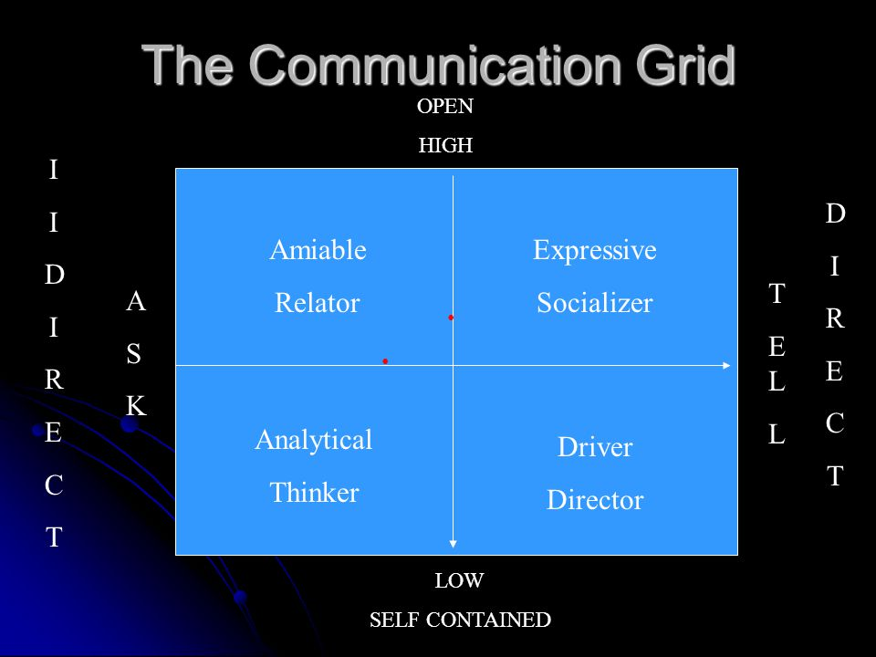 The Communication Grid Amiable Relator Expressive Socializer Analytical Thinker Driver Director IIDIRECTIIDIRECT ASKASK DIRECTDIRECT TELLTELL OPEN HIG