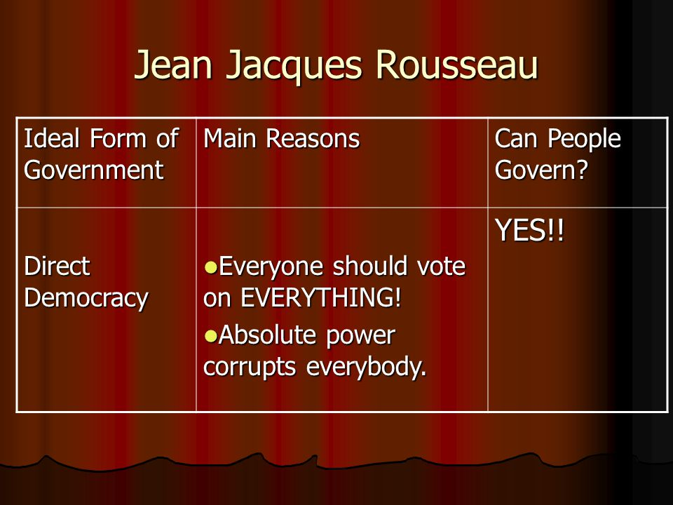 Jean Jacques Rousseau Ideal Form of Government Main Reasons Can People Govern? Direct Democracy Everyone should vote on EVERYTHING! Everyone should vo