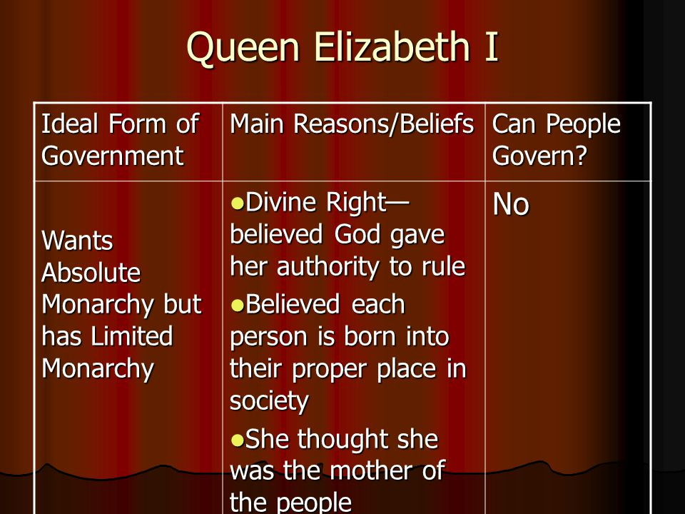 Queen Elizabeth I Ideal Form of Government Main Reasons/Beliefs Can People Govern.