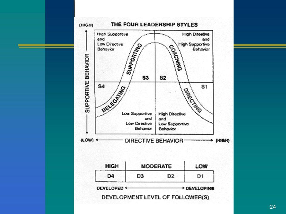 23 Leadership Style