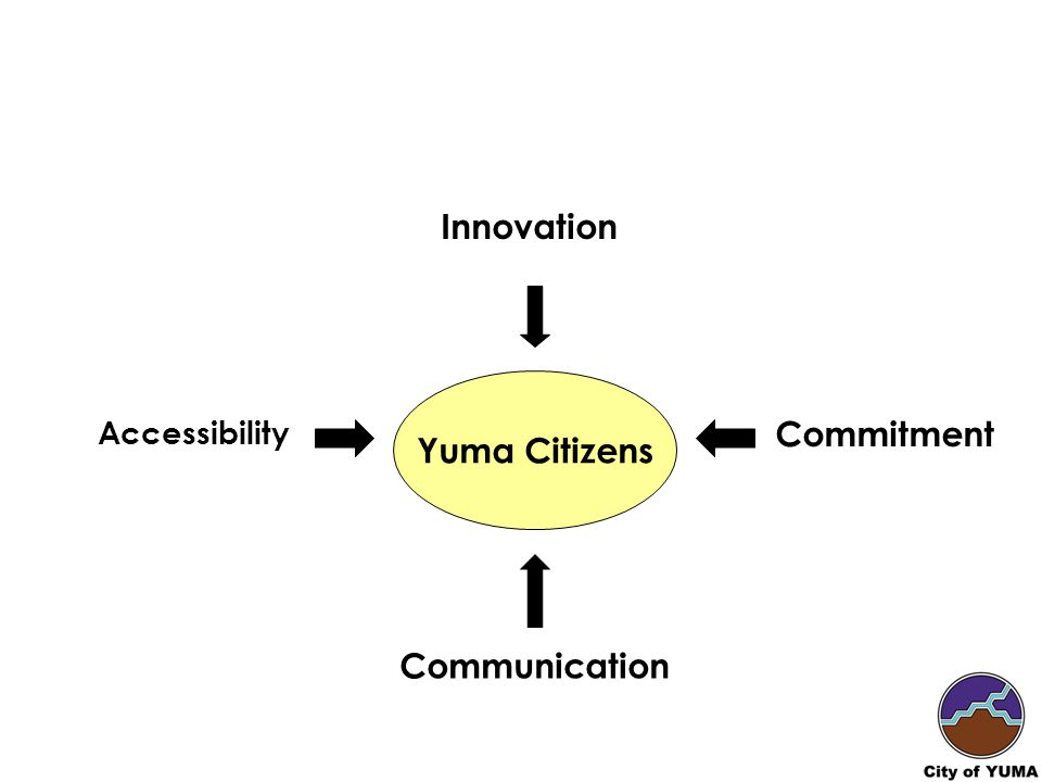 Innovation Communication Accessibility Commitment Yuma Citizens