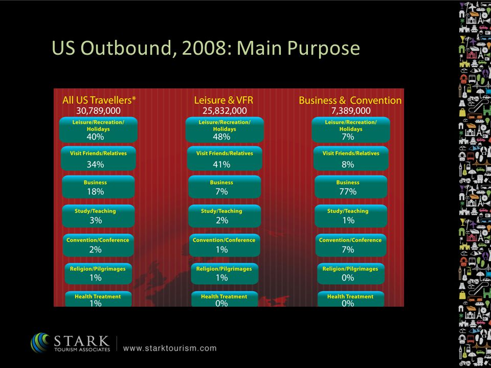 US Outbound, 2008: Main Purpose