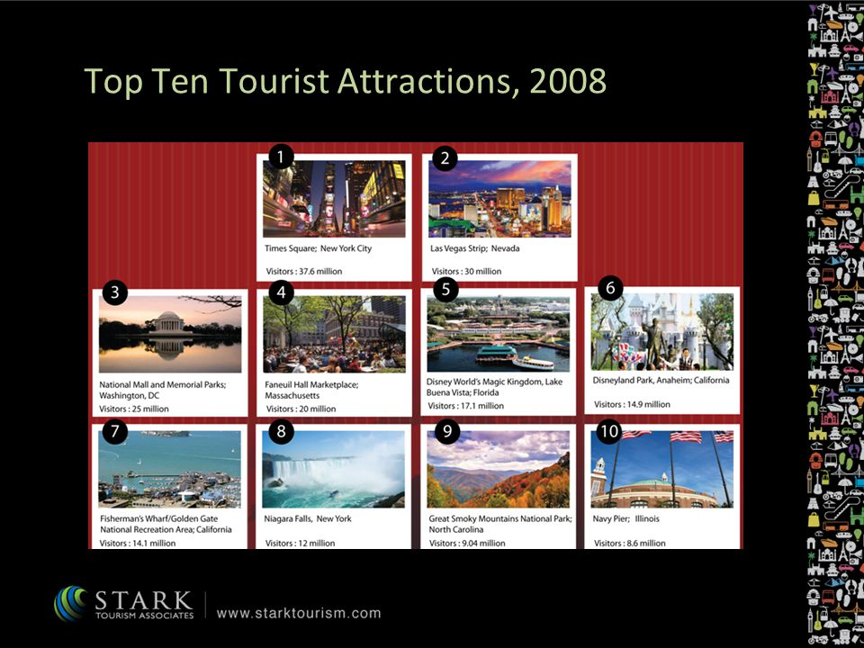 Top Ten Tourist Attractions, 2008