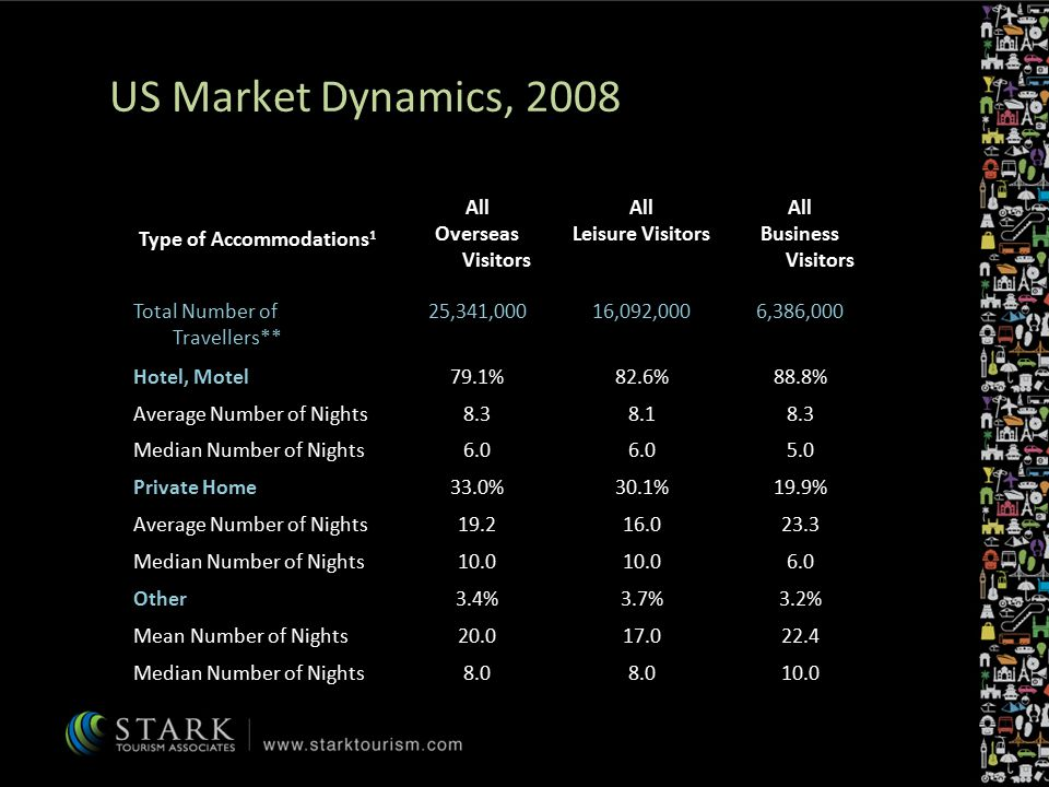US Market Dynamics, 2008 Type of Accommodations 1 All Overseas Visitors All Leisure Visitors All Business Visitors Total Number of Travellers** 25,341,00016,092,0006,386,000 Hotel, Motel79.1%82.6%88.8% Average Number of Nights8.38.18.3 Median Number of Nights6.0 5.0 Private Home33.0%30.1%19.9% Average Number of Nights19.216.023.3 Median Number of Nights10.0 6.0 Other3.4%3.7%3.2% Mean Number of Nights20.017.022.4 Median Number of Nights8.0 10.0