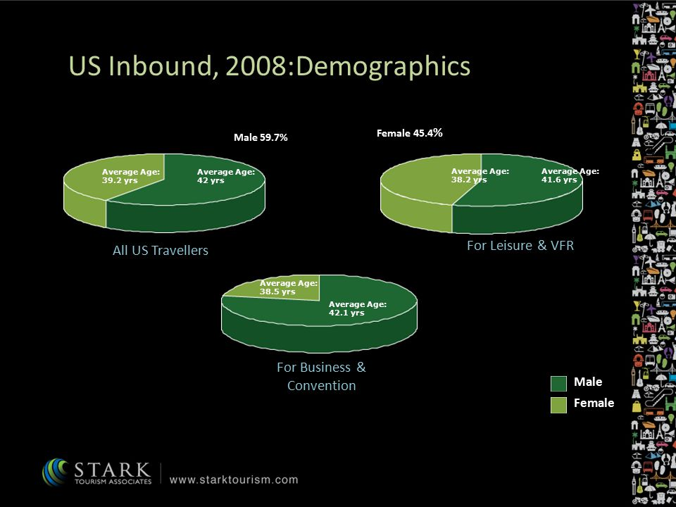 US Inbound, 2008:Demographics Male Female Female 40.3 % Male 59.7% Average Age: 39.2 yrs Average Age: 42 yrs Average Age: 38.5 yrs Average Age: 42.1 yrs Average Age: 38.2 yrs Average Age: 41.6 yrs Male 54.6% Male 78% Female 45.4 % Female 22 % All US Travellers For Business & Convention For Leisure & VFR