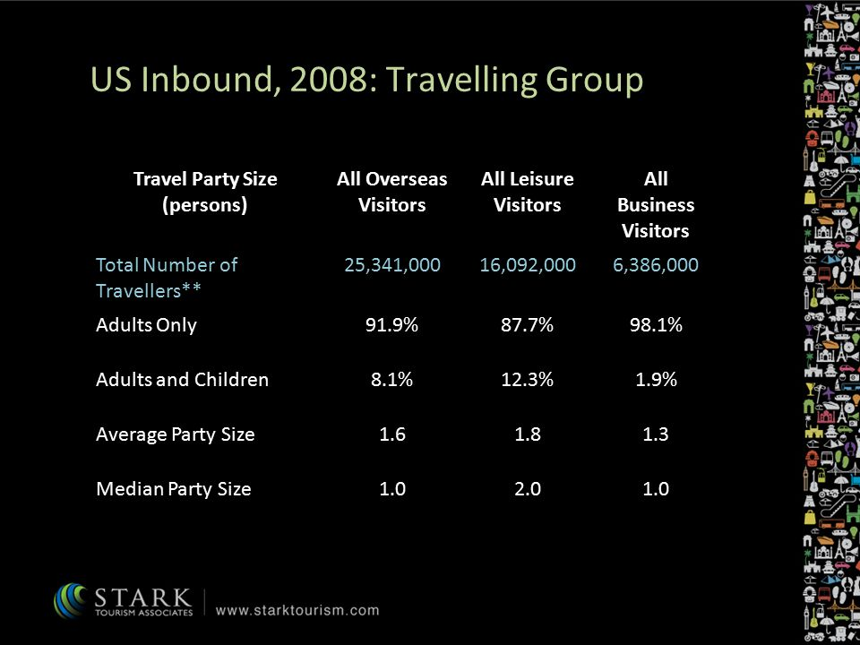 Travel Party Size (persons) All Overseas Visitors All Leisure Visitors All Business Visitors Total Number of Travellers** 25,341,00016,092,0006,386,000 Adults Only91.9%87.7%98.1% Adults and Children8.1%12.3%1.9% Average Party Size1.61.81.3 Median Party Size1.02.01.0 US Inbound, 2008: Travelling Group