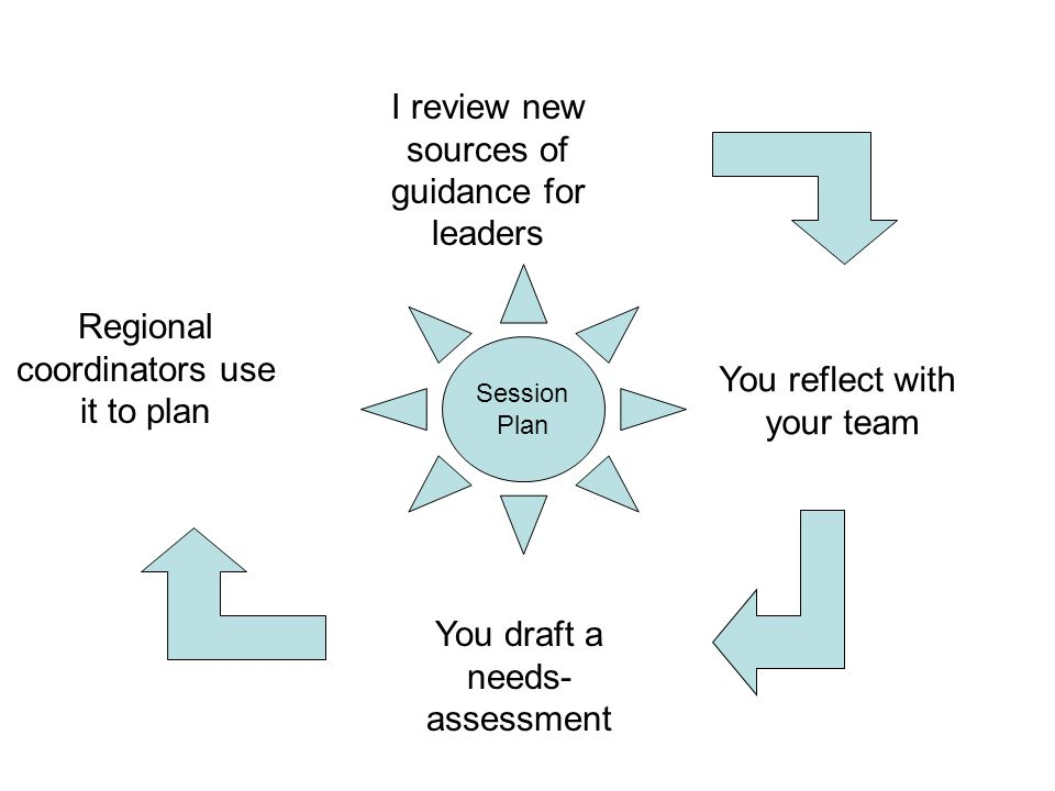 I review new sources of guidance for leaders You reflect with your team You draft a needs- assessment Regional coordinators use it to plan Session Plan