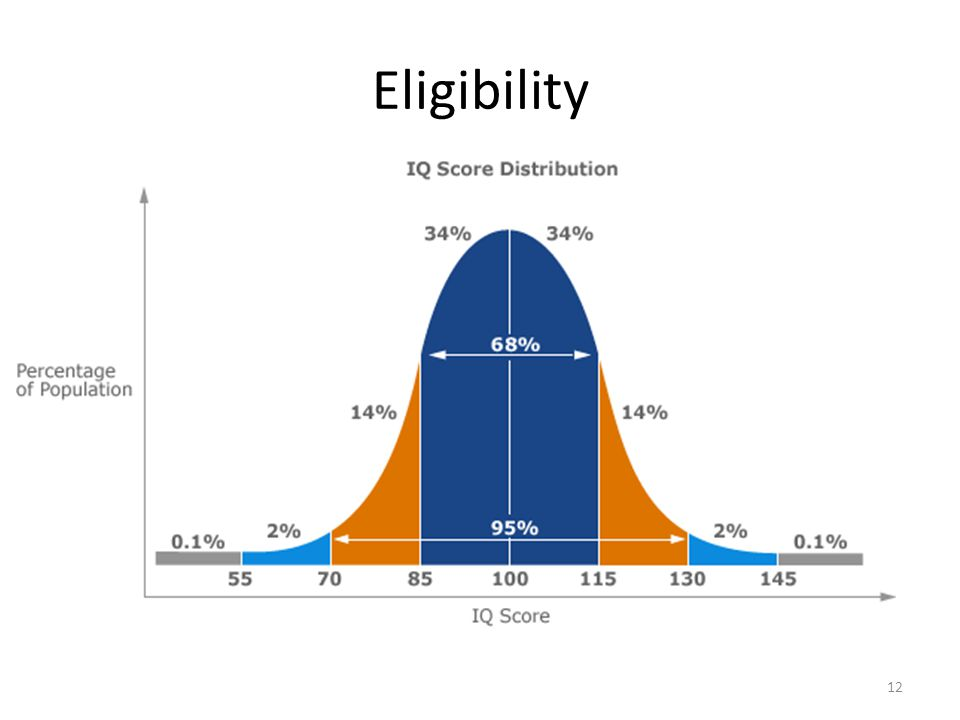 Eligibility 12