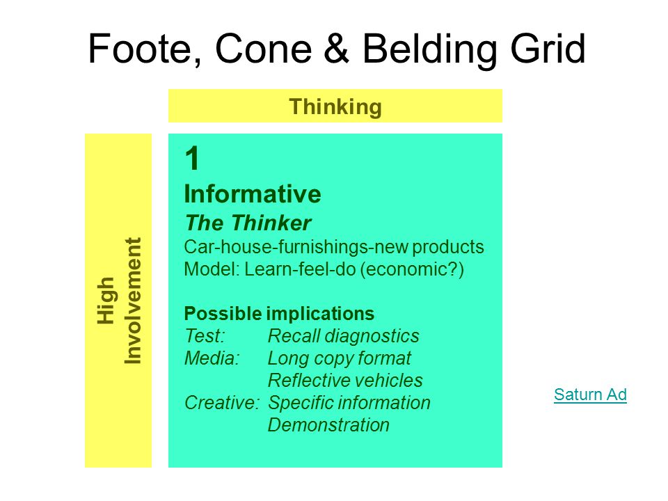 Foote, Cone & Belding Grid 2 Affective The Feeler Jewelry-cosmetics-fashion goods Model: Feel-learn -do (psychological?) Possible implications Test:Attitude change Emotional arousal Media:Large space Image specials Creative:Executional Impact Feeling High Involvement Victoria's Secret Ad