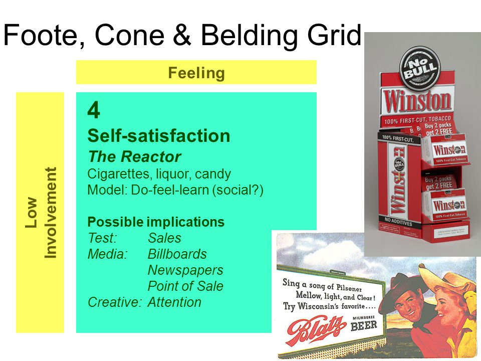 Foote, Cone & Belding Grid 4 Self-satisfaction The Reactor Cigarettes, liquor, candy Model: Do-feel-learn (social ) Possible implications Test:Sales Media:Billboards Newspapers Point of Sale Creative:Attention Feeling Low Involvement