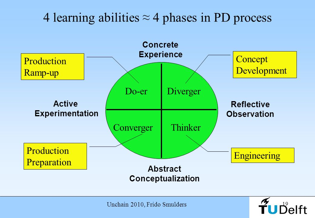 19 Unchain 2010, Frido Smulders 4 learning abilities ≈ 4 phases in PD process Concrete Experience Abstract Conceptualization Reflective Observation Ac