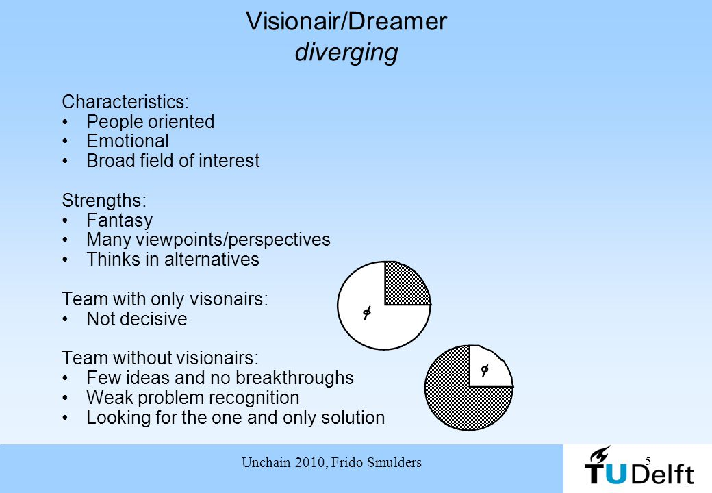 5 Unchain 2010, Frido Smulders Visionair/Dreamer diverging Characteristics: People oriented Emotional Broad field of interest Strengths: Fantasy Many
