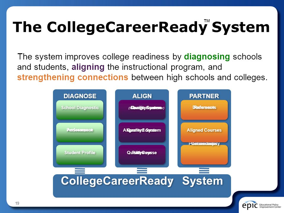 The CollegeCareerReady System The system improves college readiness by diagnosing schools and students, aligning the instructional program, and streng