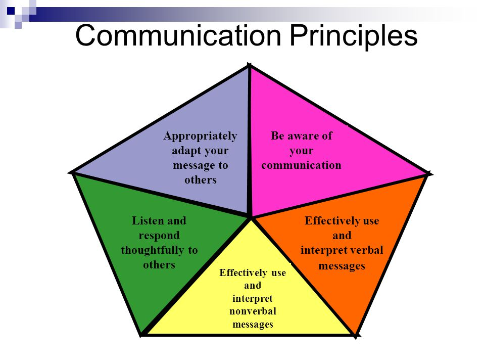 Communication Principles Be aware of your communication Appropriately adapt your message to others Effectively use and interpret verbal messages Listen and respond thoughtfully to others Effectively use and interpret nonverbal messages