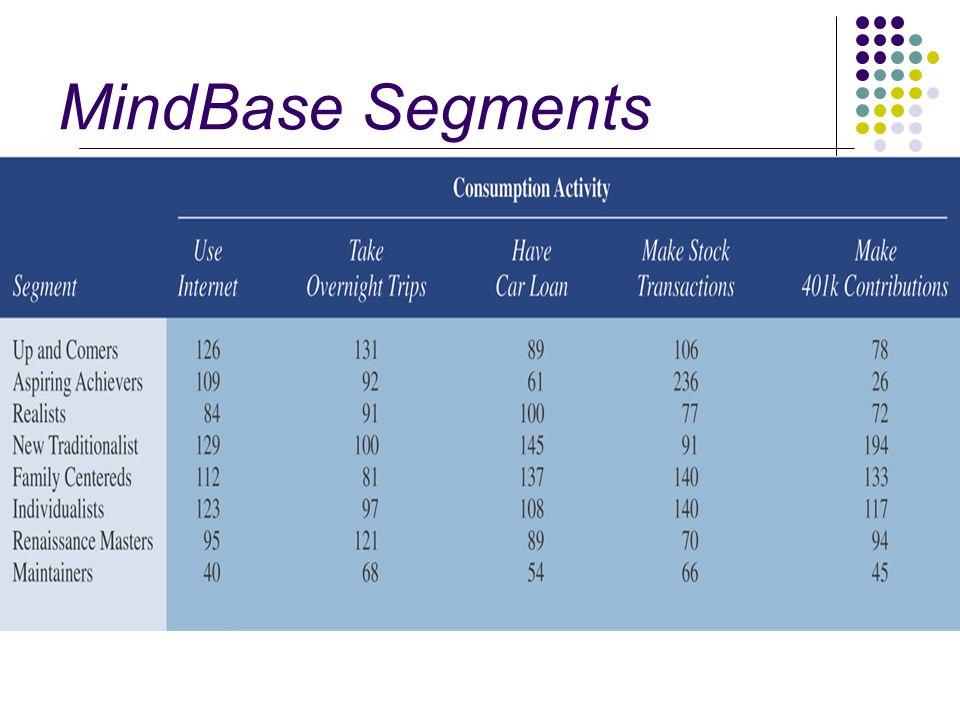 MindBase Segments