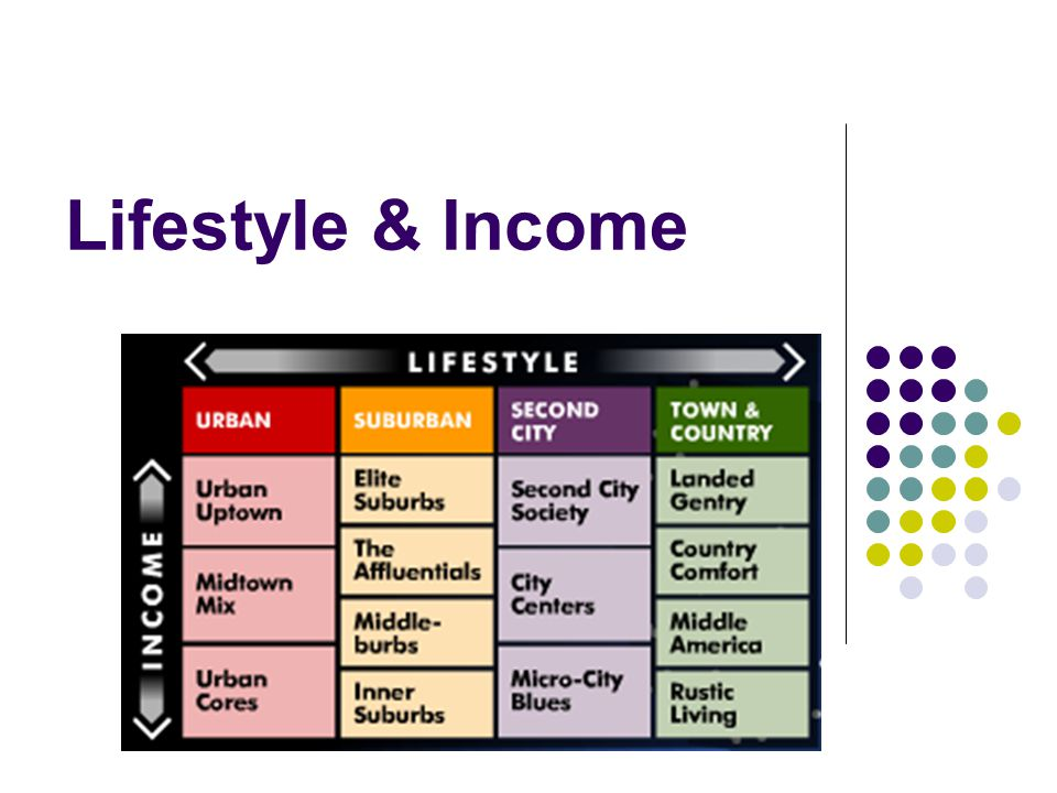 Lifestyle & Income