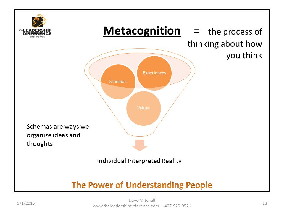 Metacognition Individual Interpreted Reality ValuesSchemasExperiences Schemas are ways we organize ideas and thoughts = the process of thinking about how you think 5/1/2015 Dave Mitchell www.theleadershipdifference.com 407-929-9521 13