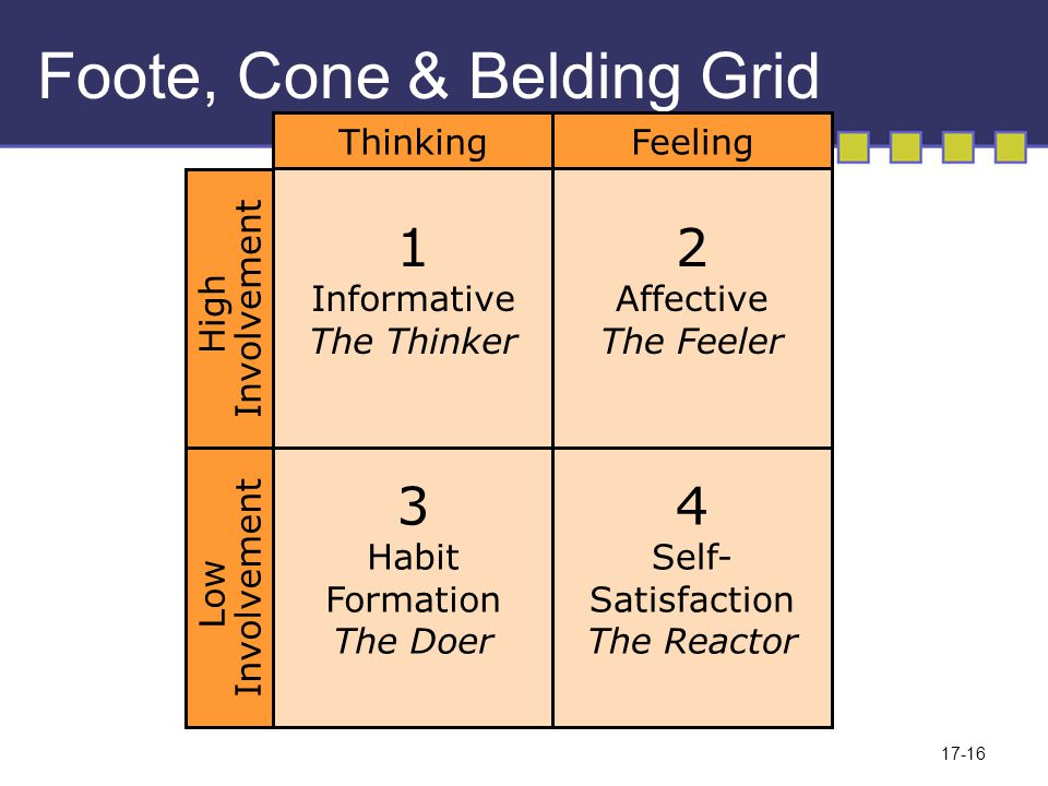 17-16 Foote, Cone & Belding Grid 1 Informative The Thinker 3 Habit Formation The Doer ThinkingFeeling Low Involvement 2 Affective The Feeler 4 Self- Satisfaction The Reactor High Involvement