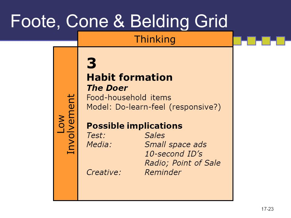 17-23 Foote, Cone & Belding Grid 3 Habit formation The Doer Food-household items Model: Do-learn-feel (responsive?) Possible implications Test:Sales Media:Small space ads 10-second ID's Radio; Point of Sale Creative:Reminder Thinking Low Involvement