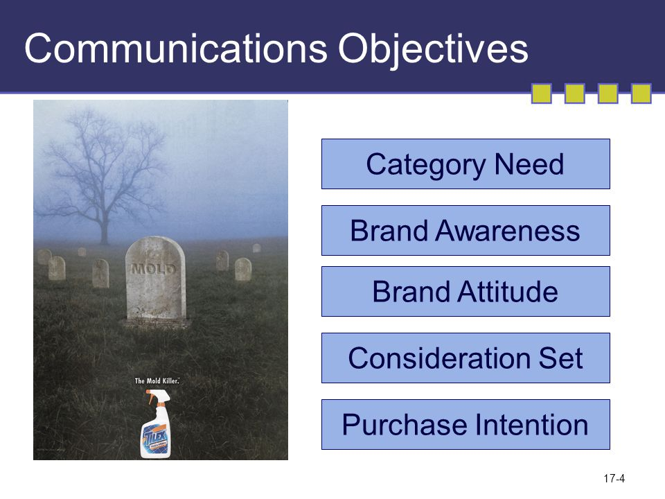 17-4 Communications Objectives Category Need Brand Awareness Brand Attitude Consideration Set Purchase Intention