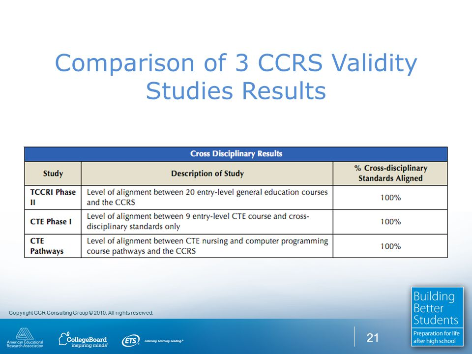 Copyright CCR Consulting Group © 2010. All rights reserved. Comparison of 3 CCRS Validity Studies Results 21
