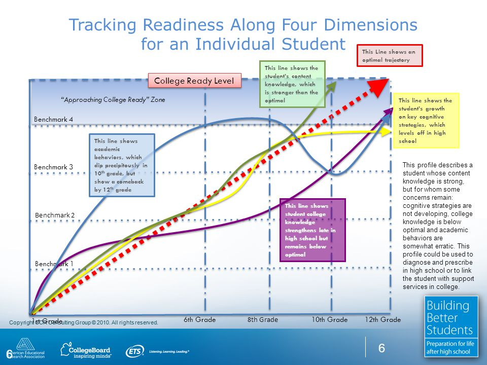 Copyright CCR Consulting Group © 2010. All rights reserved. Tracking Readiness Along Four Dimensions for an Individual Student 6 This Line shows an op