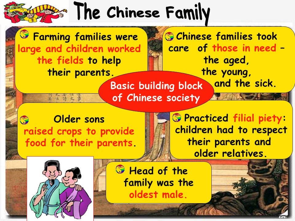 Older sons raised crops to provide food for their parents. Practiced filial piety: children had to respect their parents and older relatives. Head of