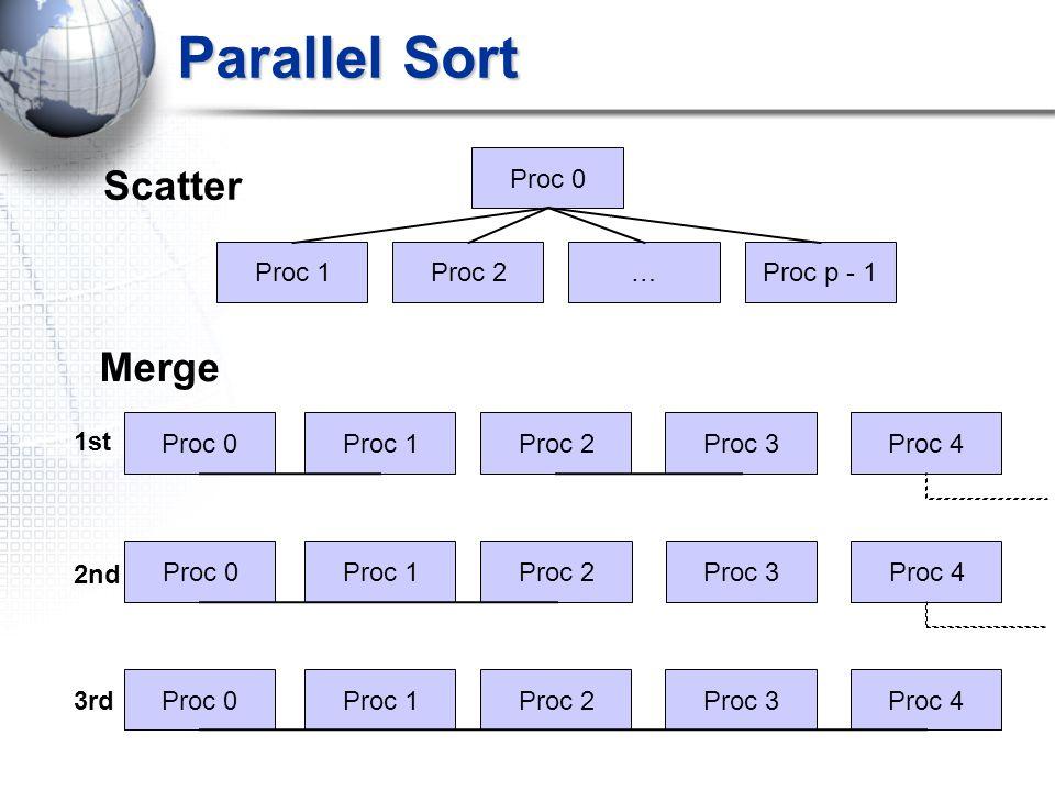 Parallel Sort Proc 0 Proc 1Proc 2Proc p - 1… Scatter Merge Proc 0Proc 1Proc 2Proc 3Proc 4 Proc 0Proc 1Proc 2Proc 3Proc 4 Proc 0Proc 1Proc 2Proc 3Proc 4 1st 2nd 3rd