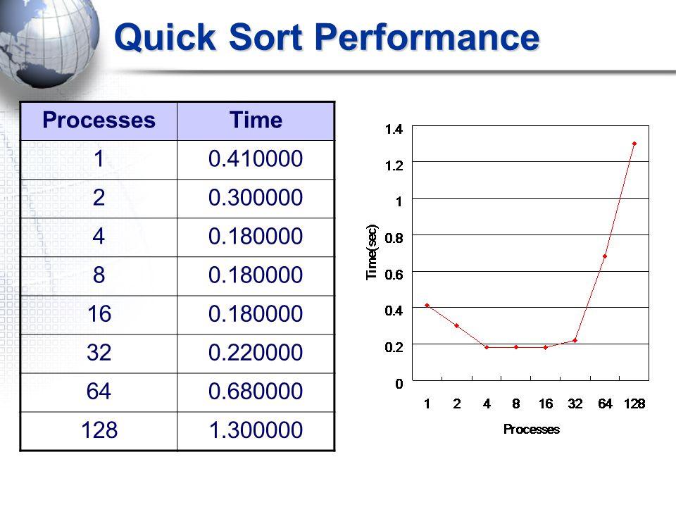 Quick Sort Performance ProcessesTime 10.410000 20.300000 40.180000 8 160.180000 320.220000 640.680000 1281.300000