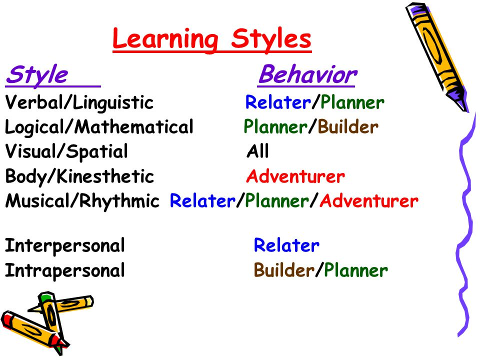 Learning Styles Style Behavior Verbal/Linguistic Relater/Planner Logical/Mathematical Planner/Builder Visual/Spatial All Body/Kinesthetic Adventurer Musical/Rhythmic Relater/Planner/Adventurer Interpersonal Relater Intrapersonal Builder/Planner