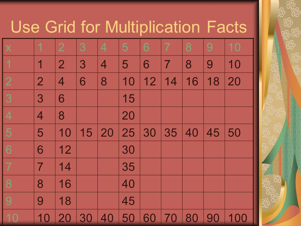 Use Grid for Multiplication Facts x12345678910 1123456789 22468 1214161820 33615 44820 55101520253035404550 661230 771435 881640 991845 10 2030405060708090100