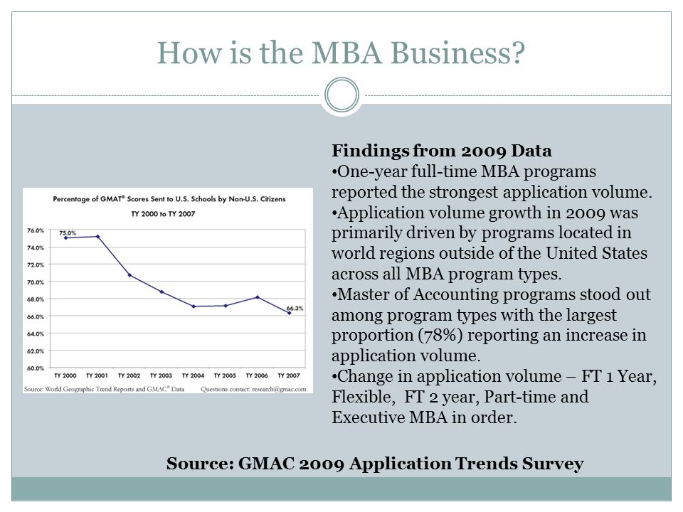 How is the MBA Business.