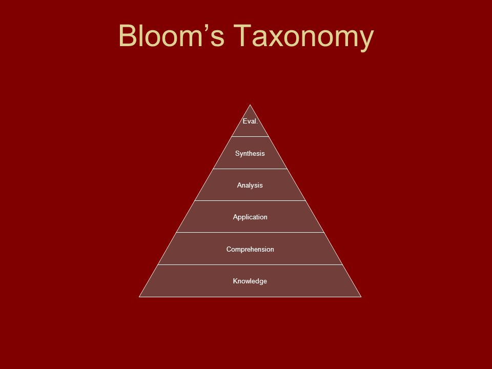 Bloom's Taxonomy Eval. Synthesis Analysis Application Comprehension Knowledge